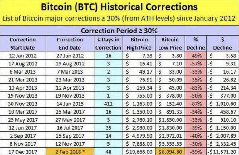 Очередной крах Bitcoin — история повторяется