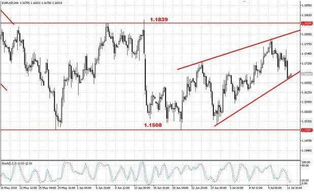 Валютная пара EUR/USD по-прежнему находится под давлением