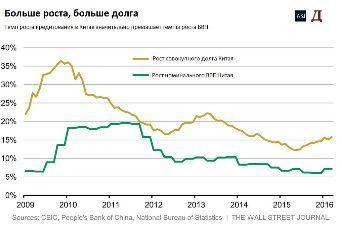 """Китай продолжает """"плановое"""" замедлениеэкономики, но леверидж финансовой системы растет"""