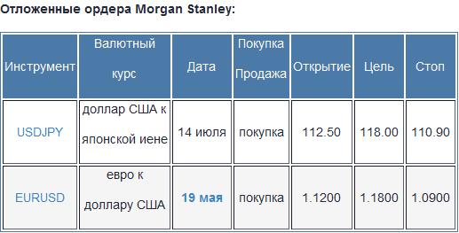 Morgan Stanley: торговые стратегии на форекс