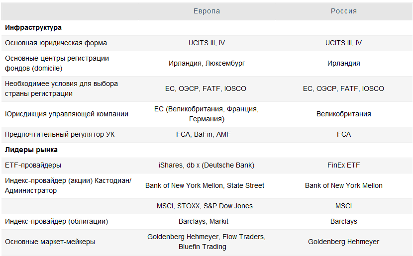 ETF: обзор глобального рынка биржевых фондов
