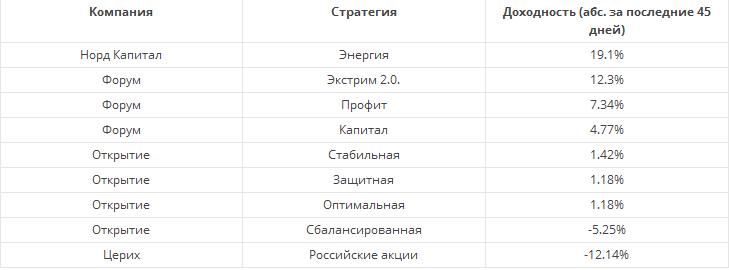 Сравнение доходности стратегий из рейтинга Московской биржи