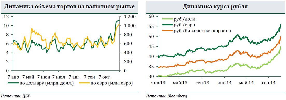 почему в ноябре 2015 упал курс валют быстро эффективно