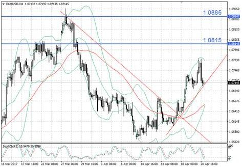 EUR/USD по-прежнему реагирует на политическую обстановку