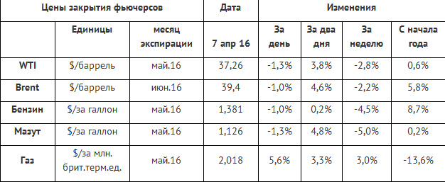 После коррекции цены нефти продолжили рост