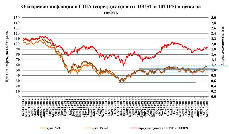 Цены на нефть, как результат инвестиционных решений
