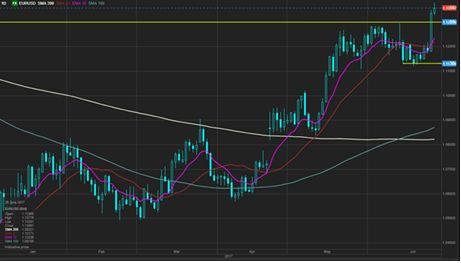 EUR рванул вверх, бегство от рисков ударило по спекуляциям carry