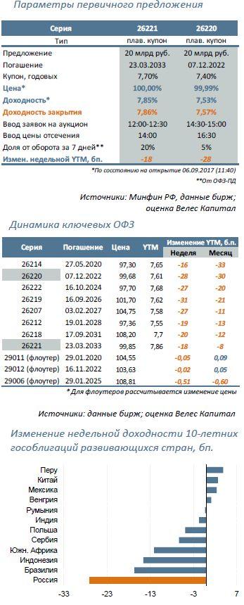 Минфин предложит: 26221 (15,5 лет) и 26220 (5 лет)
