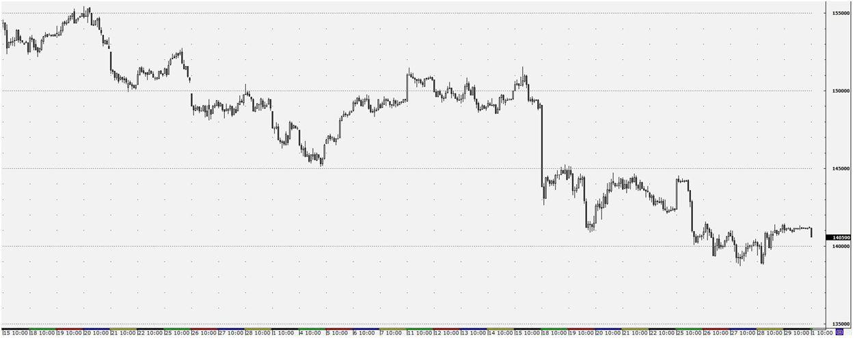 В пятницу основные мировые рынки были закрыты в связи со Страстной пятницей, в частности торги не проводились на рынке США