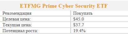 ETFMG Prime Cyber Security ETF . Рекомендация - покупать