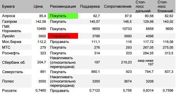 Оценка ситуации по индексу Мосбиржи (закр.2175,16 (-1,58%)). В понедельник расчетная цель отката 2144-2145