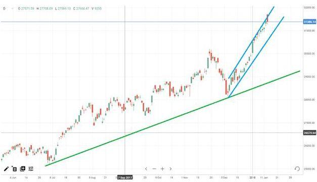 Европейские рынки пришли к финишу недели в плюсе