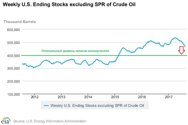 Цены на нефть находятся под давлением из-за снижения коммерческих запасов