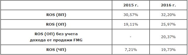 ОАО«ММК»: итоги года