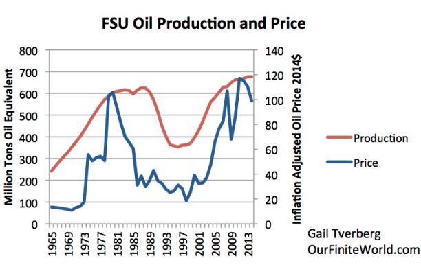 OFW: Физика энергетического голода, или почему крах СССР дал несколько дополнительных лет жизни Западу?