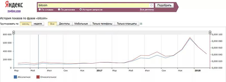 Запросы «Bitcoin» в интернете сократились на 61%