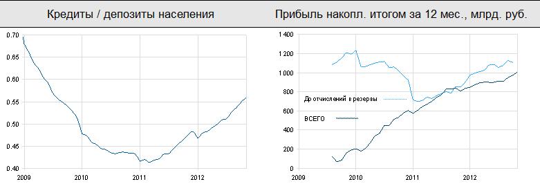 Индексы акций продолжили снижение
