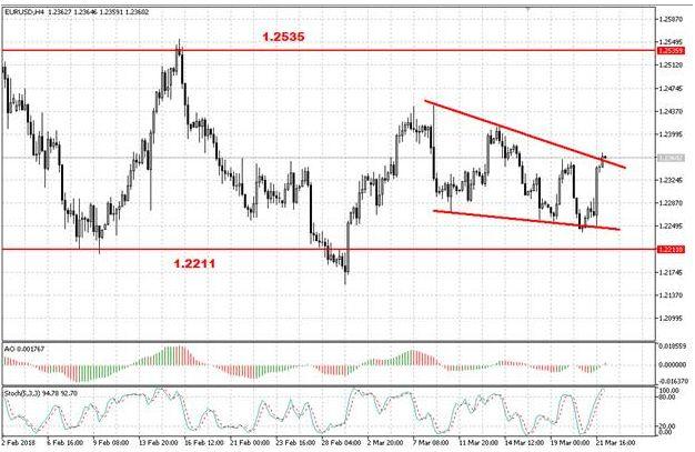 Европейская валюта выросла после итогов заседания ФРС