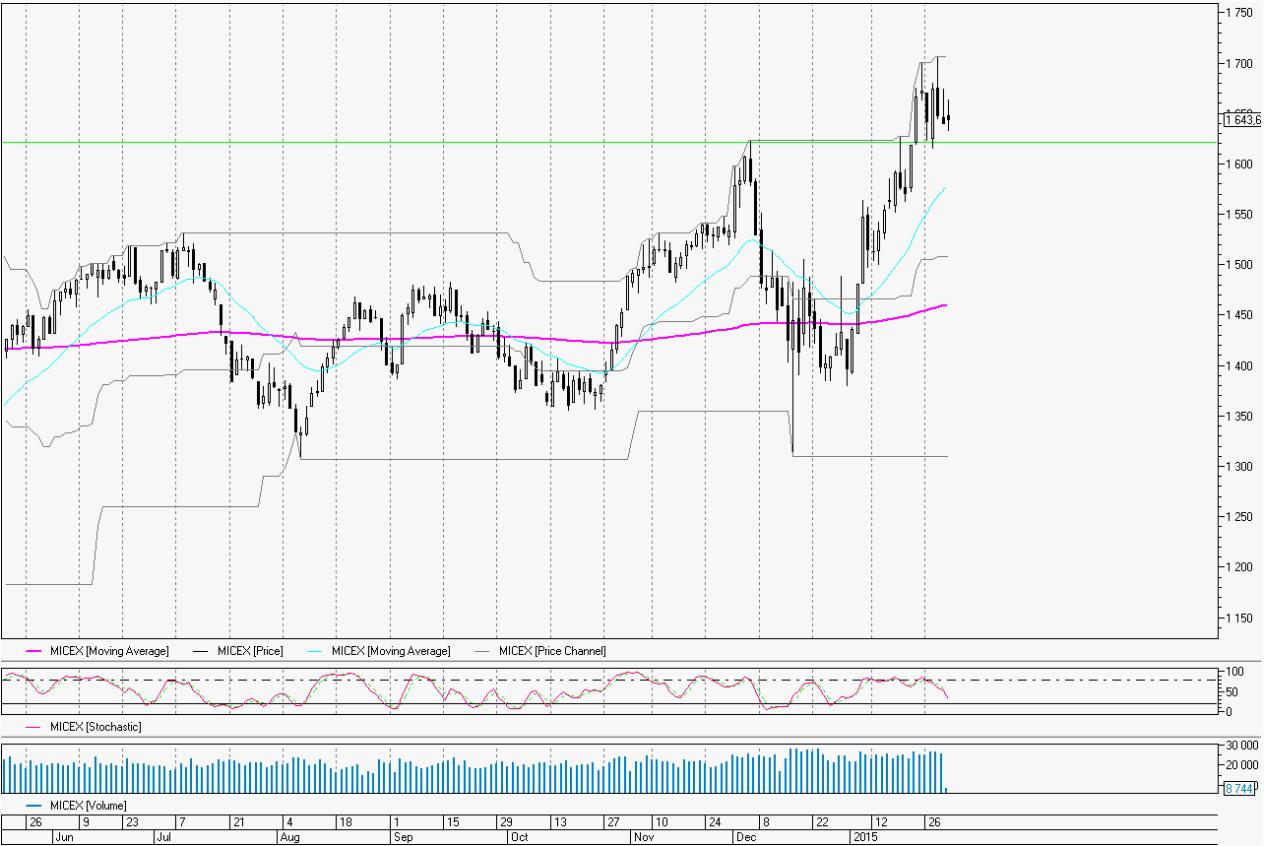 Обзор: Коррекция на рынке и заседание ЦБ РФ
