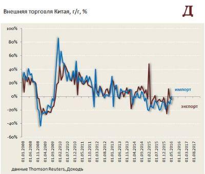 Импорт Китая продолжает снижаться, пугая товарные рынки