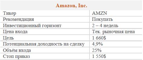 Акции Amazon. Рекомендация - ПОКУПАТЬ