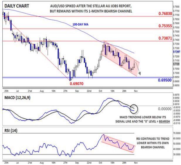 AUD/USD: рост показателя занятости утрачивает движущую силу?