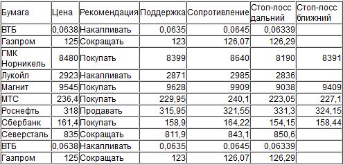 Оценка ситуации по индексу ММВБ (закр.1960,69)