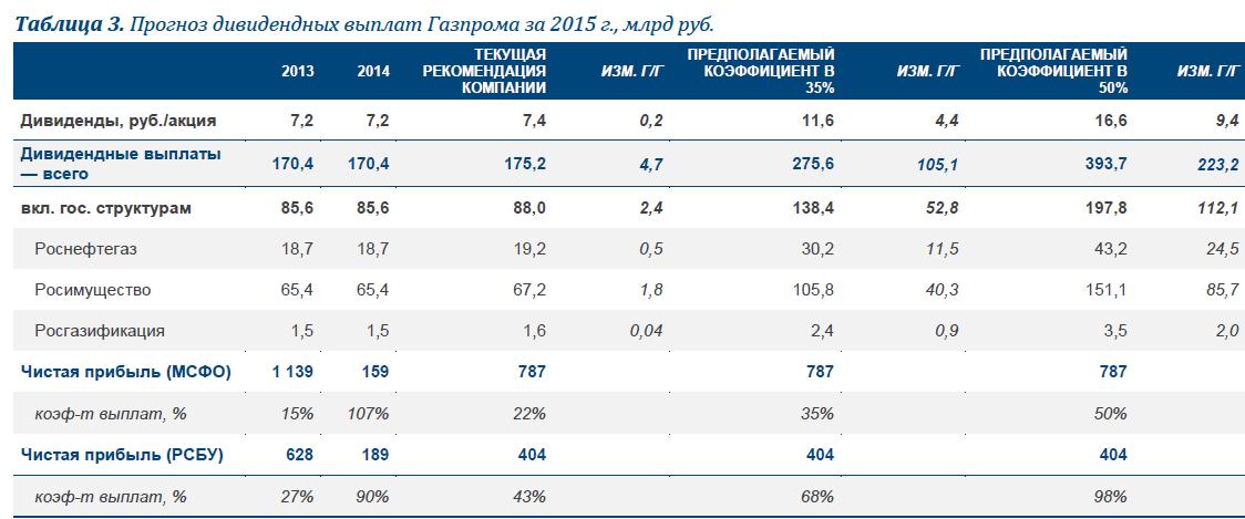 Газпром: прогноз результатов за 4К15. Сохраняется потенциал для повышения дивидендов