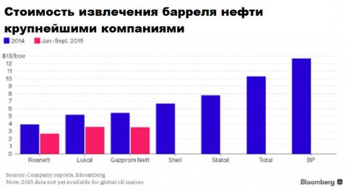 Гамбит Саудовской Аравии провалился. Добыча нефти в России достигла рекорда
