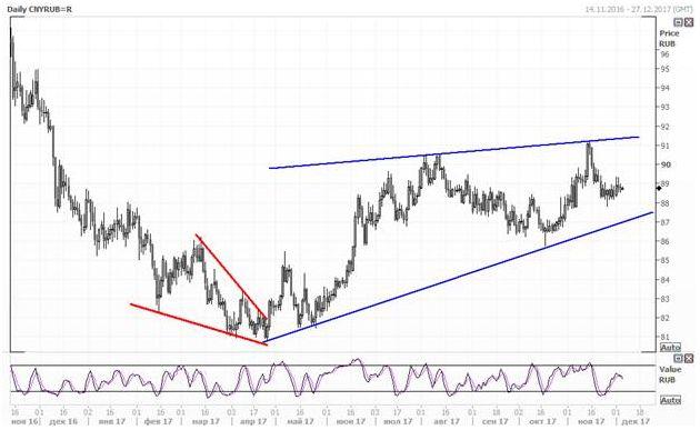 Юань вырос к рублю, но просел по отношению к доллару