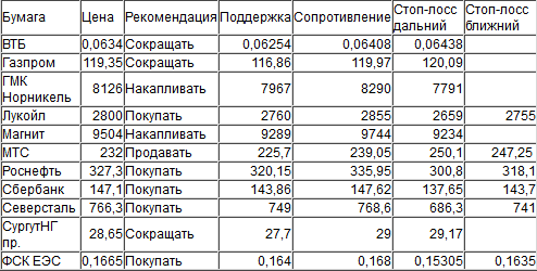 Оценка ситуации по индексу ММВБ (закр.1878,94)