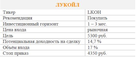 Акции Лукойла. Рекомендация - Покупать