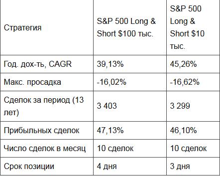 Эффективная стратегия торговли при небольшом капитале