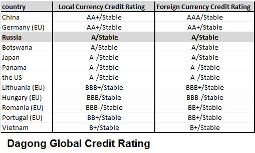 Dagong Global Credit Rating присвоило России суверенный кредитный рейтинг A/Stable