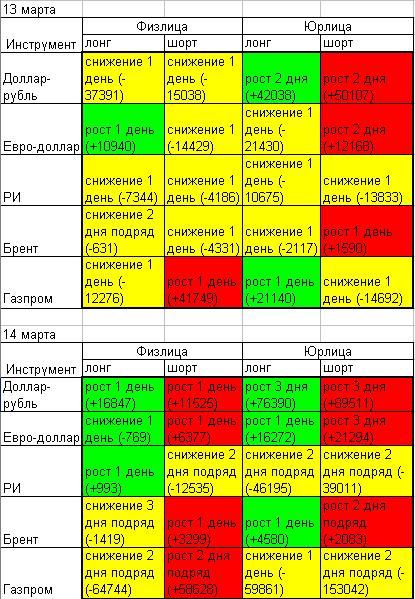 На сегодняшнем «радаре» снизился нейтральный фон по сравнению со вчерашним днем. Вчера было 13 желтых клеток из 20, сегодня 7 из 20