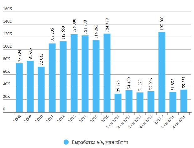 Русгидро отчет за 1 полугодие 2018 МСФО