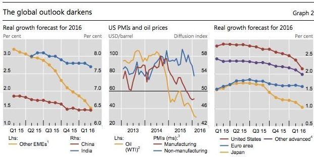 Банк международных расчетов: на мировую экономику надвигается «идеальный шторм»