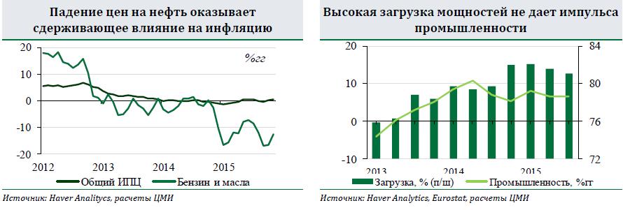 В 2015 году нефть не оправдала ожиданий большинства аналитиков