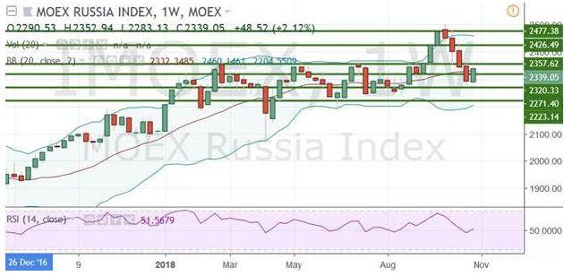 Итоги октября – самым стойким оказался рубль