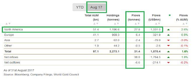 Зафиксирован высокий спрос на «золотые» ETF в августе