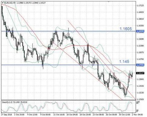 Ноябрь начался с отскока евро