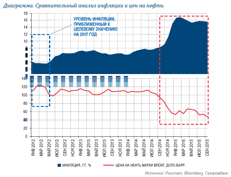 Какая инфляция ждет Россию в 2017 году?