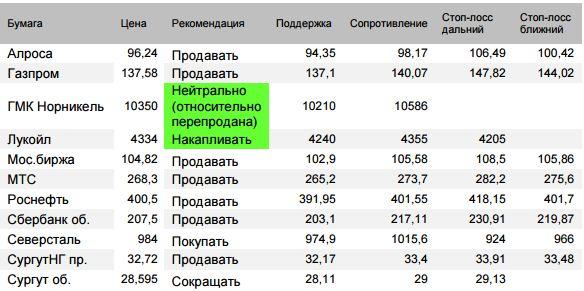 Оценка ситуации по индексу Мосбиржи (закр.2269,45 (-1,1%)). Индекс отскочил утром от уровня 2249