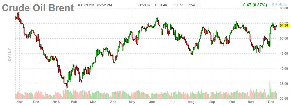 После субботней встречи ОПЕК надеется на нефть по $60