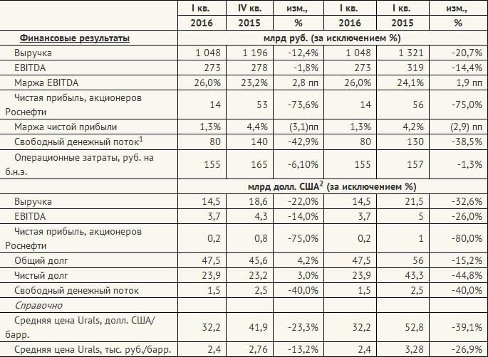 Роснефть в первом квартале 2016г. показала снижение выручки и чистой прибыли