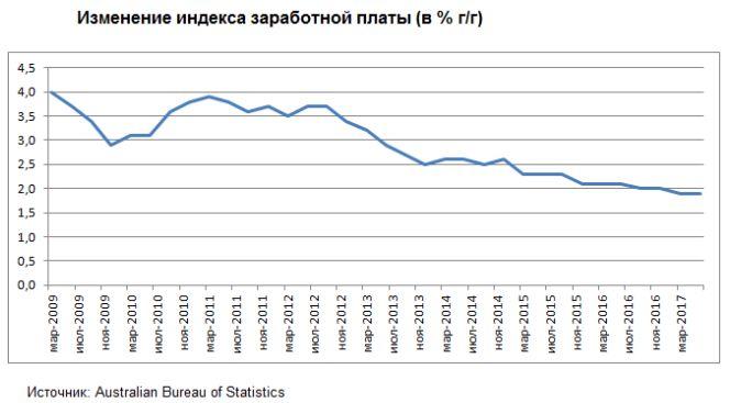 Снижаются темпы роста заработной платы в Австралии