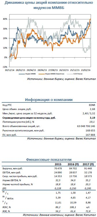 Э.ОН Россия  В ожидании роста