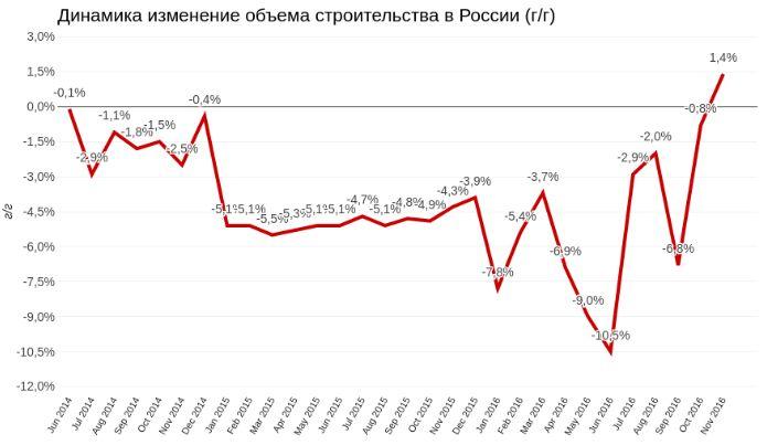 Экономика России вышла из комы