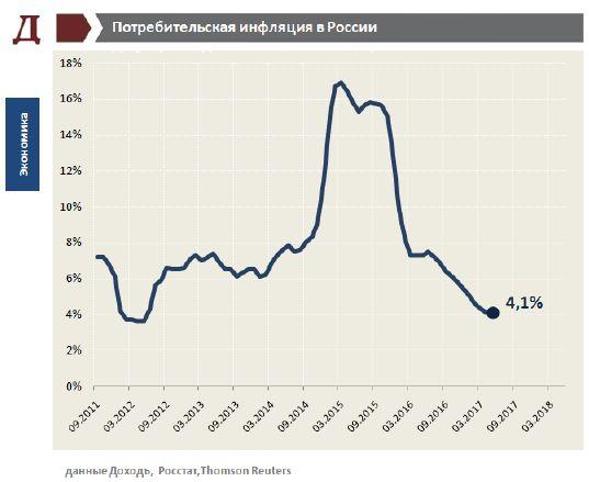 Инфляция и процентные ставки в России. Июнь 2017