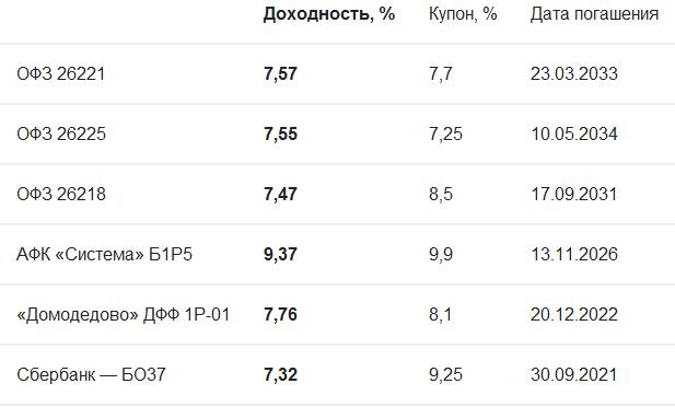 Держись за бонд: Банки.ру помогает начинающему инвестору